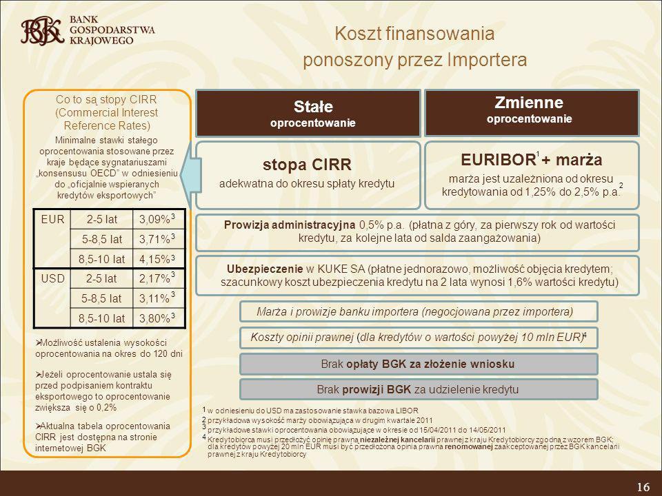 16 Koszt finansowania ponoszony przez Importera w odniesieniu do USD ma zastosowanie stawka bazowa LIBOR przykładowa wysokość marży obowiązująca w dru
