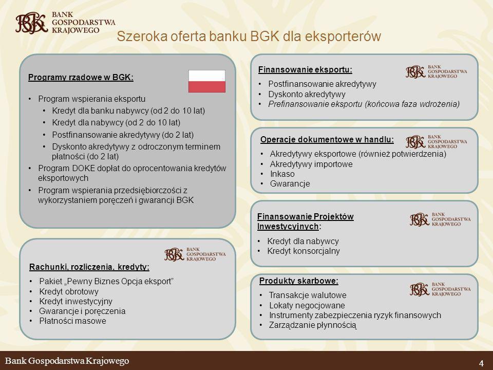 444 Programy rządowe w BGK: Program wspierania eksportu Kredyt dla banku nabywcy (od 2 do 10 lat) Kredyt dla nabywcy (od 2 do 10 lat) Postfinansowanie