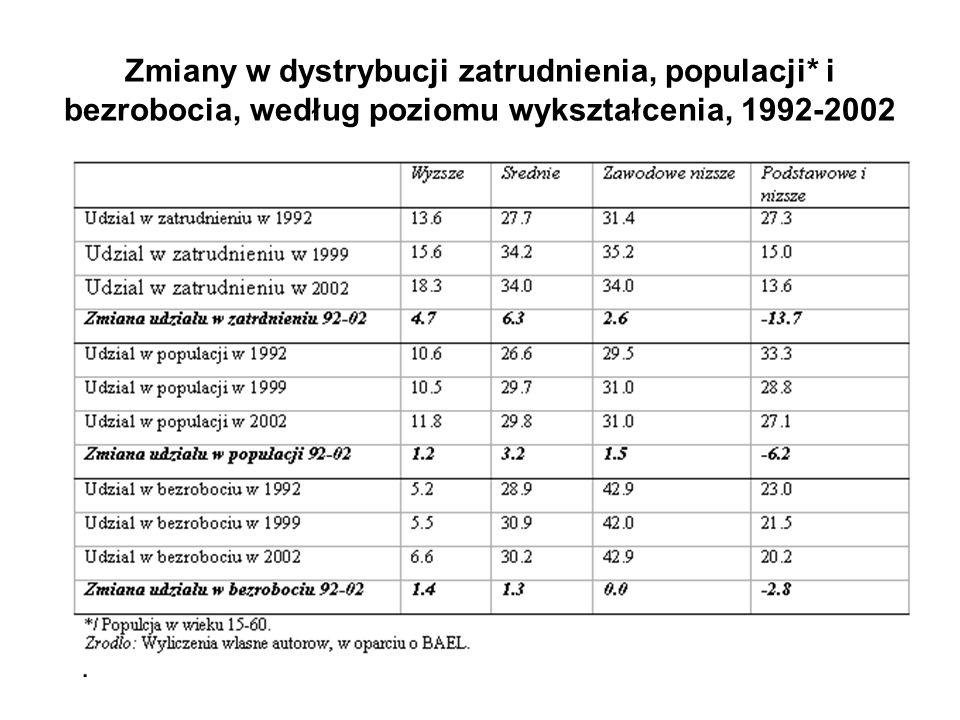 Zmiany w dystrybucji zatrudnienia, populacji* i bezrobocia, według poziomu wykształcenia, 1992-2002