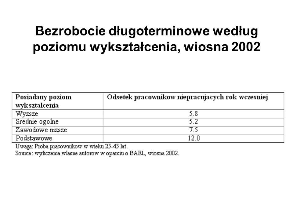 Bezrobocie długoterminowe według poziomu wykształcenia, wiosna 2002