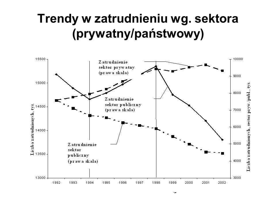 Ewolucja bezrobocia (napływ, odpływ i stopa bezrobocia), 1990-2002 Źródło: Badanie aktywności zawodowej ludności dla danych dotyczących stopy bezrobocia; Rejestr Bezrobotnych w kwestii napływu i odpływu siły roboczej