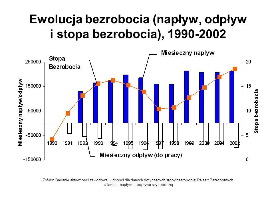 Ewolucja bezrobocia (napływ, odpływ i stopa bezrobocia), 1990-2002 Źródło: Badanie aktywności zawodowej ludności dla danych dotyczących stopy bezroboc