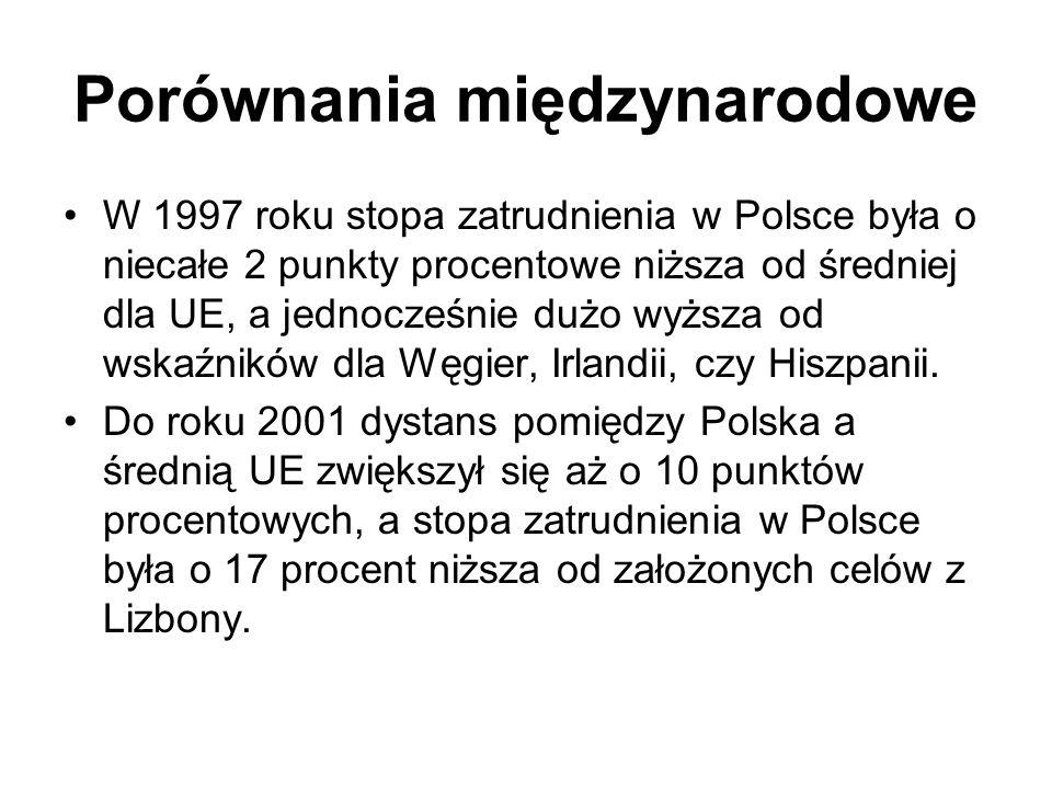 Porównania międzynarodowe W 1997 roku stopa zatrudnienia w Polsce była o niecałe 2 punkty procentowe niższa od średniej dla UE, a jednocześnie dużo wy