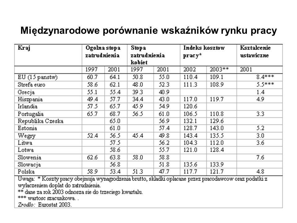Międzynarodowe porównanie wskaźników rynku pracy