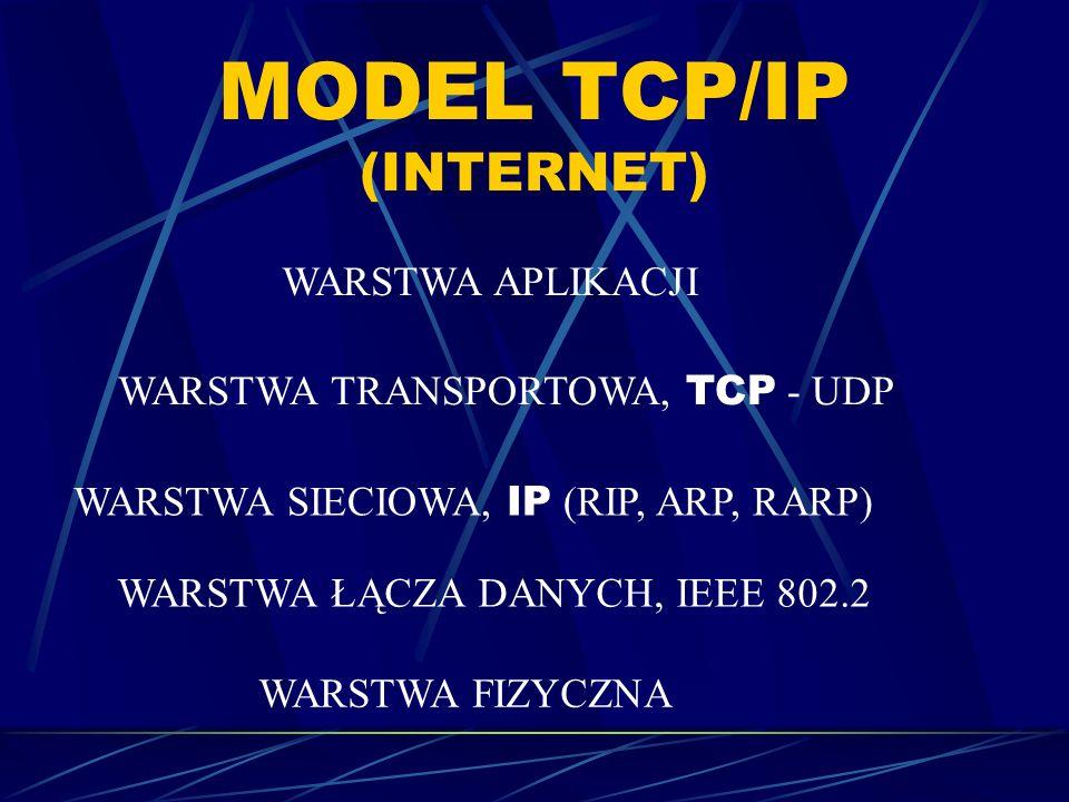 MODEL TCP/IP (INTERNET) WARSTWA APLIKACJI WARSTWA TRANSPORTOWA, TCP - UDP WARSTWA SIECIOWA, IP (RIP, ARP, RARP) WARSTWA ŁĄCZA DANYCH, IEEE 802.2 WARST
