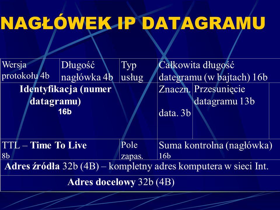 NAGŁÓWEK IP DATAGRAMU Wersja protokołu 4b Długość nagłówka 4b Typ usług Całkowita długość dategramu (w bajtach) 16b Identyfikacja (numer datagramu) 16