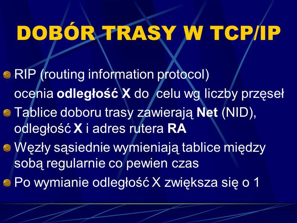 DOBÓR TRASY W TCP/IP RIP (routing information protocol) ocenia odległość X do celu wg liczby przęseł Tablice doboru trasy zawierają Net (NID), odległo