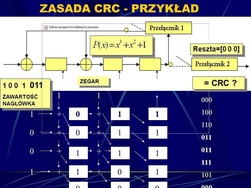 ZASADA CRC - PRZYKŁAD 1 0 0 1 011 ZAWARTOŚĆ NAGŁÓWKA 1 0 0 1 011 ZAWARTOŚĆ NAGŁÓWKA = CRC ? 0 1 1 + +1+ 11 0 1 1 ZEGAR 0101 1 1 0++ 000 100 110 011 11