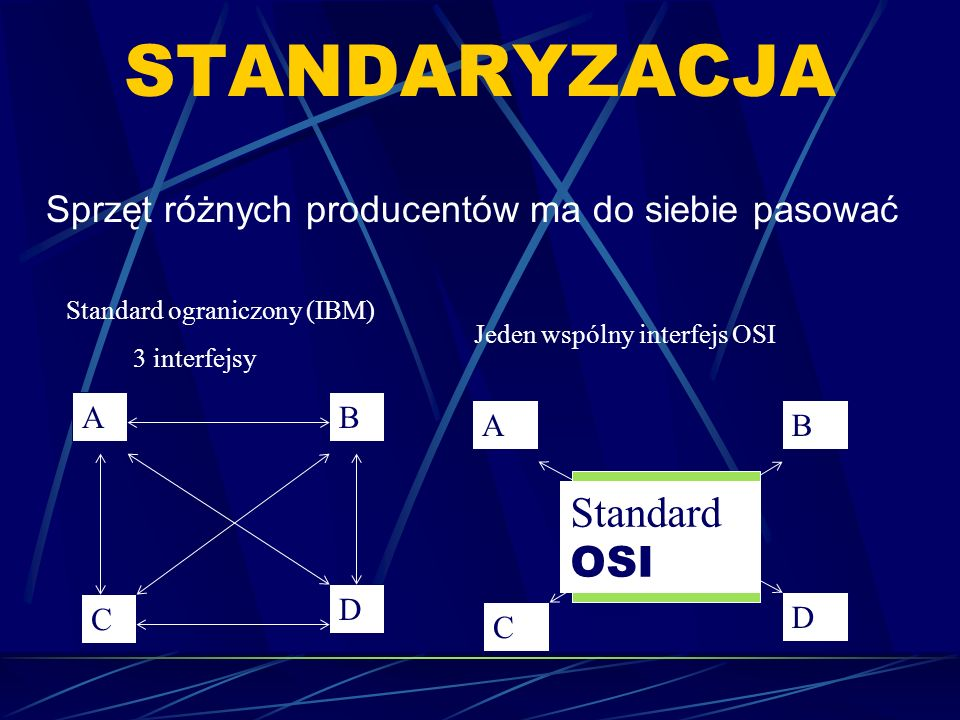 MODEL OSI ISO Open system interface International Standarization Organization IBM, standard SNA (system network architecture), normalizuje tylko funkcje w warstwie łącza i fizycznej OSI wprowadza 7 warstw.