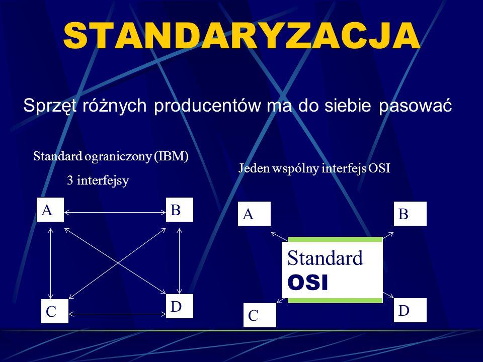 STANDARYZACJA Sprzęt różnych producentów ma do siebie pasować AB C D Standard ograniczony (IBM) 3 interfejsy AB C D Standard OSI Jeden wspólny interfe
