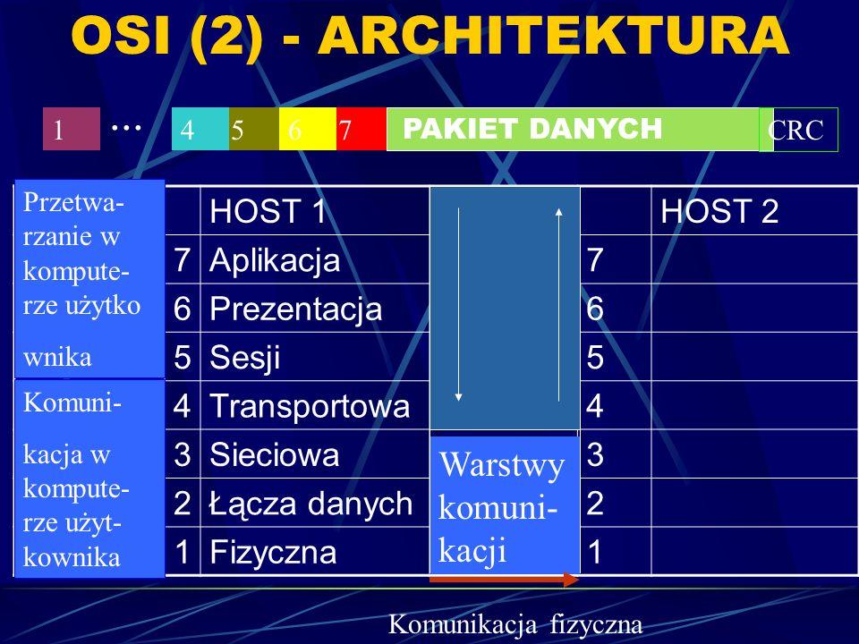 OSI (2) - ARCHITEKTURA HOST 1HOST 2 7Aplikacja7 6Prezentacja6 5Sesji5 4Transportowa4 3Sieciowa3 2Łącza danych2 1Fizyczna1 Warstwy komuni- kacji Komuni