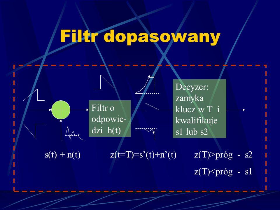 Filtr dopasowany Filtr o odpowie- dzi h(t) Decyzer: zamyka klucz w T i kwalifikuje s1 lub s2 s(t) + n(t)z(t=T)=s(t)+n(t)z(T)>próg - s2 z(T)<próg - s1