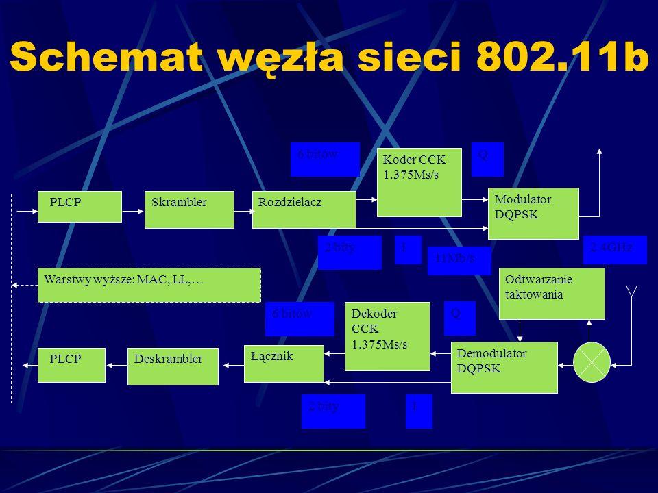 Schemat węzła sieci 802.11b I2 bity Demodulator DQPSK PLCPRozdzielaczSkrambler Modulator DQPSK Koder CCK 1.375Ms/s I Q6 bitów 2 bity PLCP Łącznik Desk