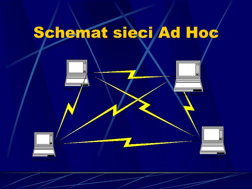 Schemat sieci dostępowej INTERNET SERWER SIEĆ PRZEWODOWA AP Mn Laptop Radio tower