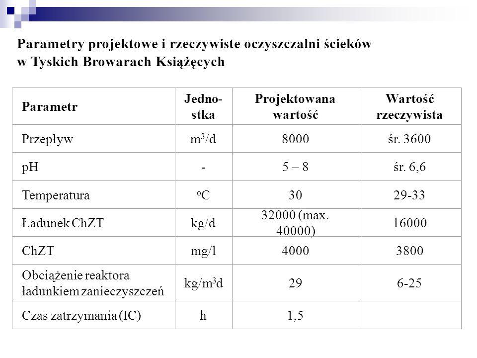 Parametry projektowe i rzeczywiste oczyszczalni ścieków w Tyskich Browarach Książęcych Parametr Jedno- stka Projektowana wartość Wartość rzeczywista P