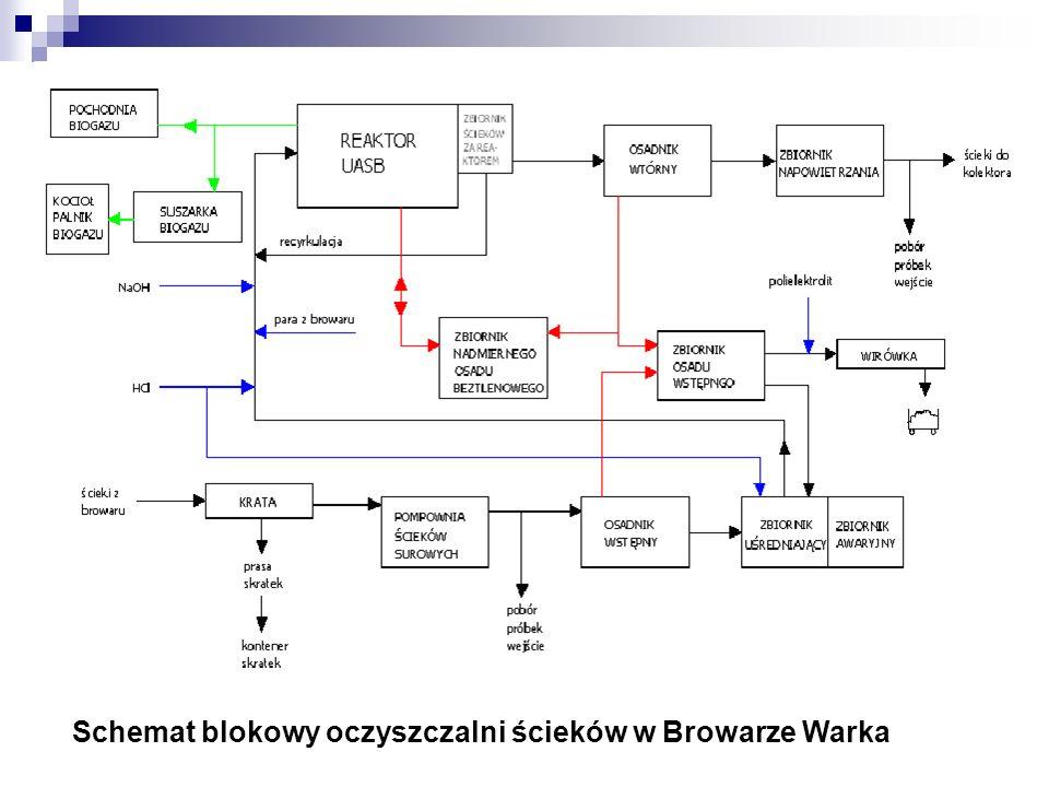 Schemat blokowy oczyszczalni ścieków w Browarze Warka