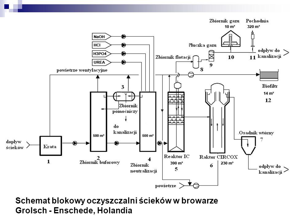 Parametry projektowe i rzeczywiste oczyszczalni ścieków w browarze Grolsch - Enschede, Holandia ParametryJednostka Wartość projektowana Wartość rzeczywista Przepływm 3 /d4200 pH-5 – 8 Temperatura oCoC3020-40 Ładunek ChZTkg/d10.500 ChZTmg/l2.500500-6500 Zawiesina ogólnamg/l750 Obciążenie reaktora ładunkiem zanieczyszczeń kg/m 3 d279-37 Czas zatrzymania (IC)h2,2 Czas zatrzymania (CIRCOX)h1,3