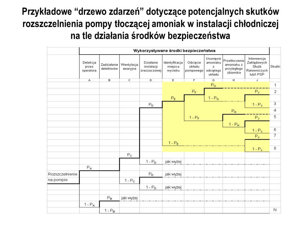 Przykładowe drzewo zdarzeń dotyczące potencjalnych skutków rozszczelnienia pompy tłoczącej amoniak w instalacji chłodniczej na tle działania środków b