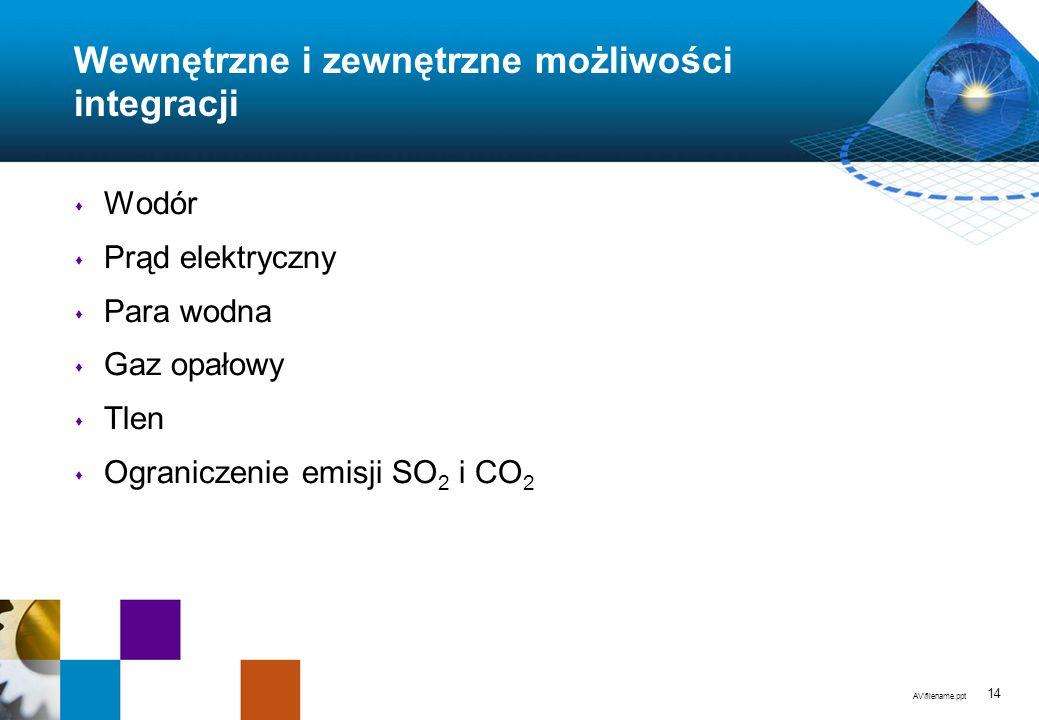 AV\filename.ppt 14 Wewnętrzne i zewnętrzne możliwości integracji s Wodór s Prąd elektryczny s Para wodna s Gaz opałowy s Tlen s Ograniczenie emisji SO