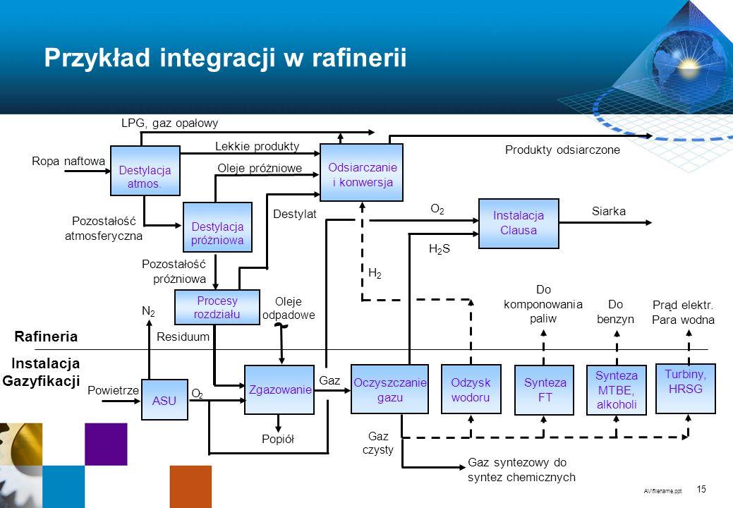 AV\filename.ppt 15 Przykład integracji w rafinerii Gaz Destylacja próżniowa Gaz czysty Odsiarczanie i konwersja Lekkie produkty Ropa naftowa Oleje próżniowe Zgazowanie Destylacja atmos.