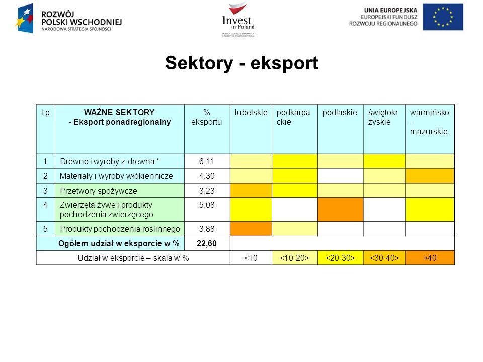 Sektory - eksport l.pWAŻNE SEKTORY - Eksport ponadregionalny % eksportu lubelskiepodkarpa ckie podlaskieświętokr zyskie warmińsko - mazurskie 1Drewno