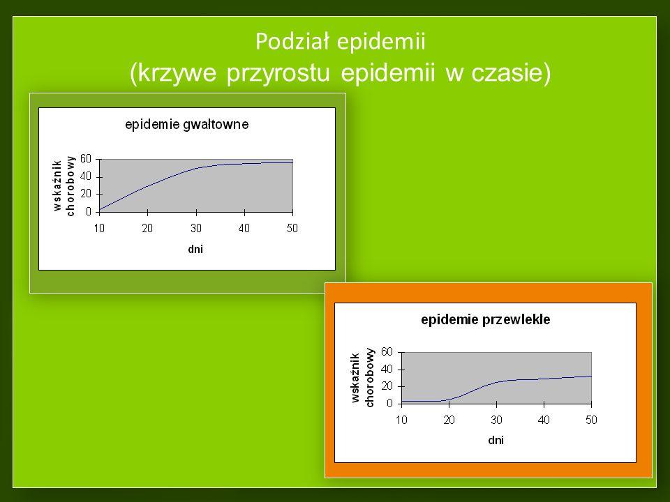 Podział epidemii (w zależności od tempa rozwoju choroby) Epidemie gwałtowne, wybuchowe Epidemie przewlekłe, chroniczne (narastające stopniowo) Kędzier