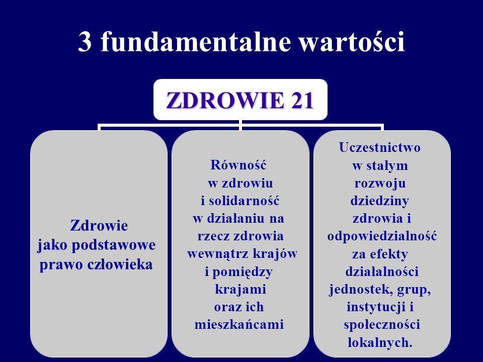 ZDROWIE 21 promocja i ochrona zdrowia ludzi w ciągu całego ich życia zmniejszenie występowania chorób i urazów oraz łagodzenie cierpień z ich powodu 2