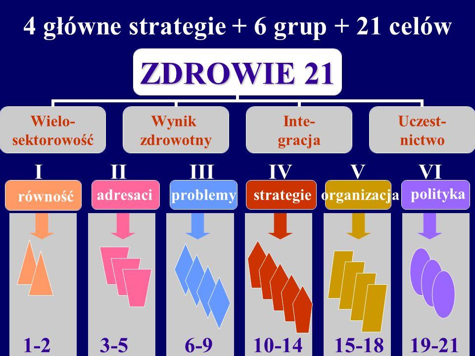adresaciproblemystrategieorganizacja równość I II III IV V VI polityka 4 główne strategie + 6 grup celów