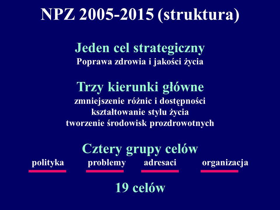 Narodowy Program Zdrowia 2005-2015 28 września 2005 roku odbyło się spotkanie Międzyresortowego Zespołu Koordynującego NPZ. Na spotkaniu przedstawiono