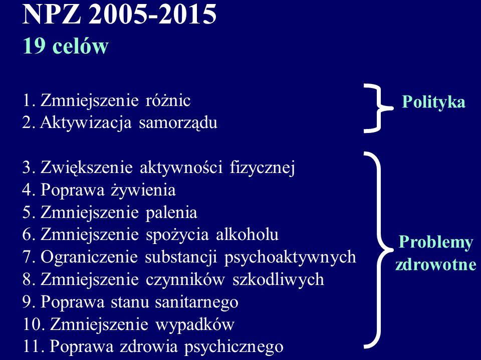 NPZ 2005-2015 (struktura) Jeden cel strategiczny Poprawa zdrowia i jakości życia Trzy kierunki główne zmniejszenie różnic i dostępności kształtowanie