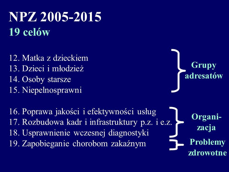 NPZ 2005-2015 19 celów 1. Zmniejszenie różnic 2. Aktywizacja samorządu 3. Zwiększenie aktywności fizycznej 4. Poprawa żywienia 5. Zmniejszenie palenia
