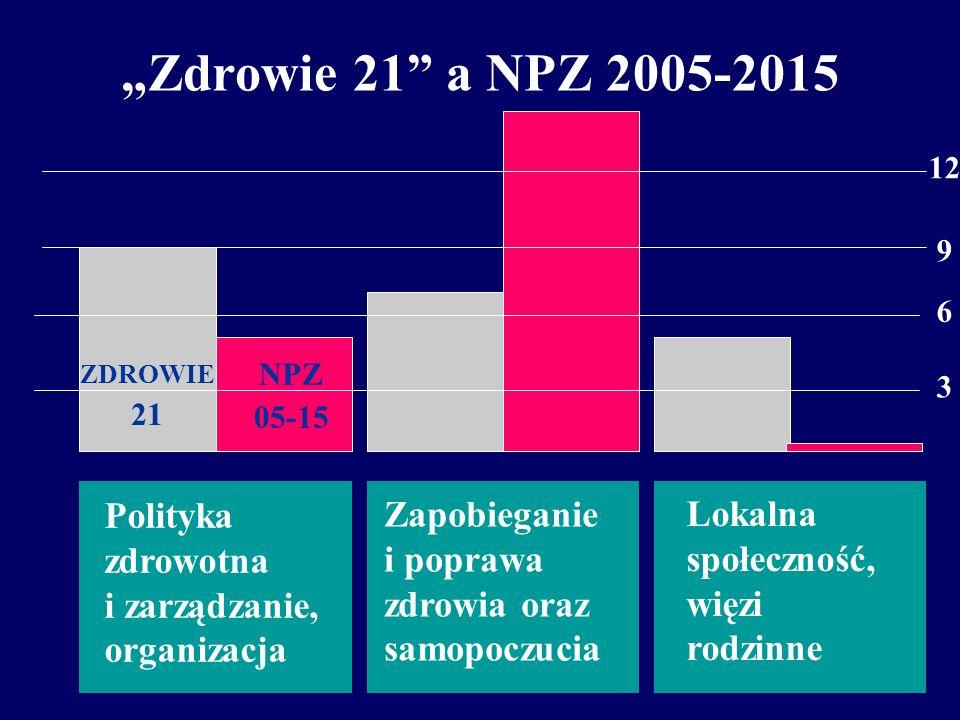 NPZ a mandala zdrowia Polityka zdrowotna i zarządzanie, organizacja ochrony zdrowia Grupy celów: I, VI (5) Zapobieganie i poprawa zdrowia i samopoczuc