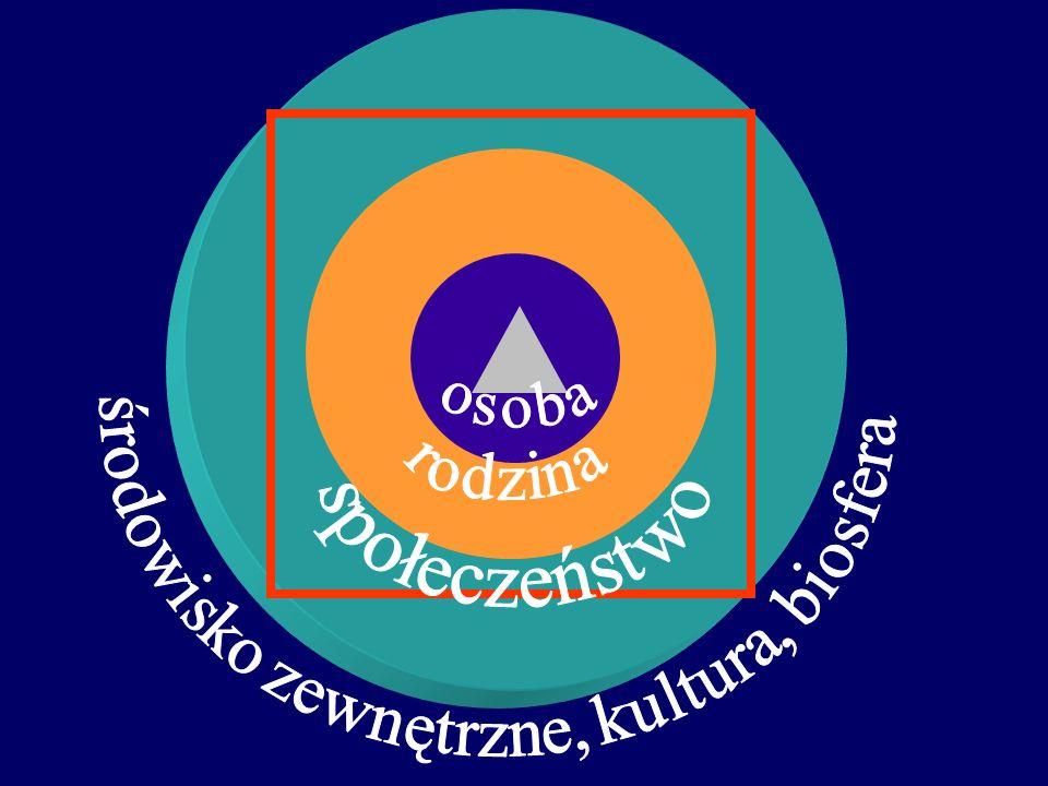 Zdrowie 21 a NPZ 2005-2015 Polityka zdrowotna i zarządzanie, organizacja Zapobieganie i poprawa zdrowia oraz samopoczucia Lokalna społeczność, więzi r