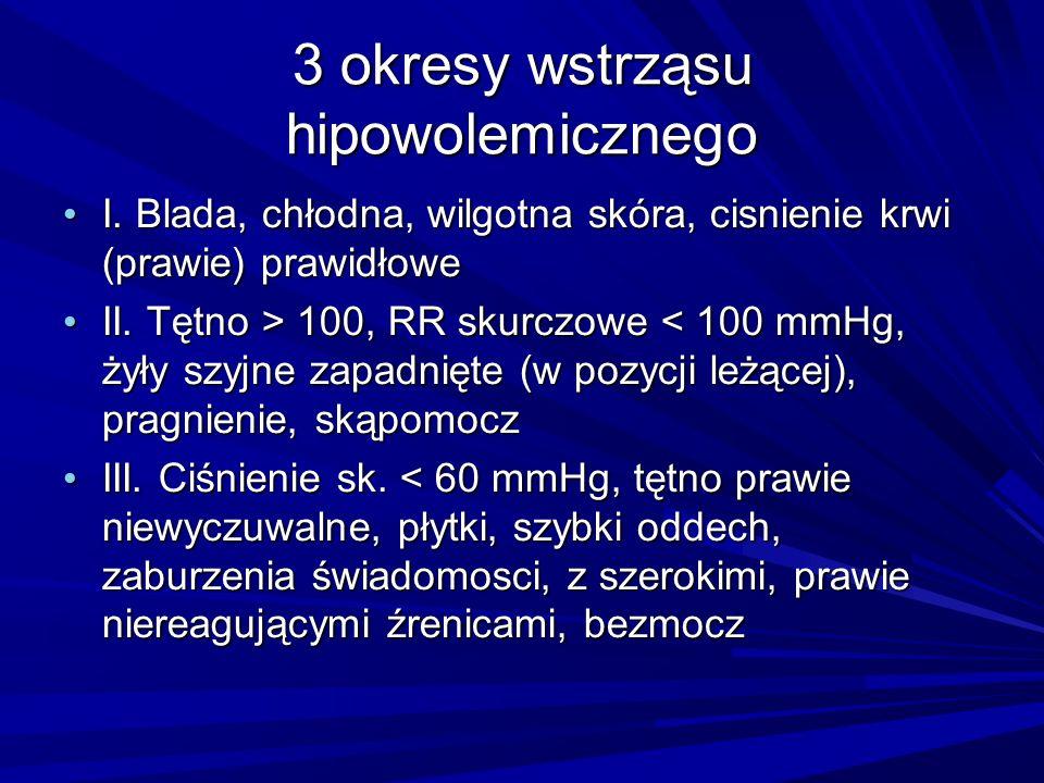 3 okresy wstrząsu hipowolemicznego I. Blada, chłodna, wilgotna skóra, cisnienie krwi (prawie) prawidłowe I. Blada, chłodna, wilgotna skóra, cisnienie