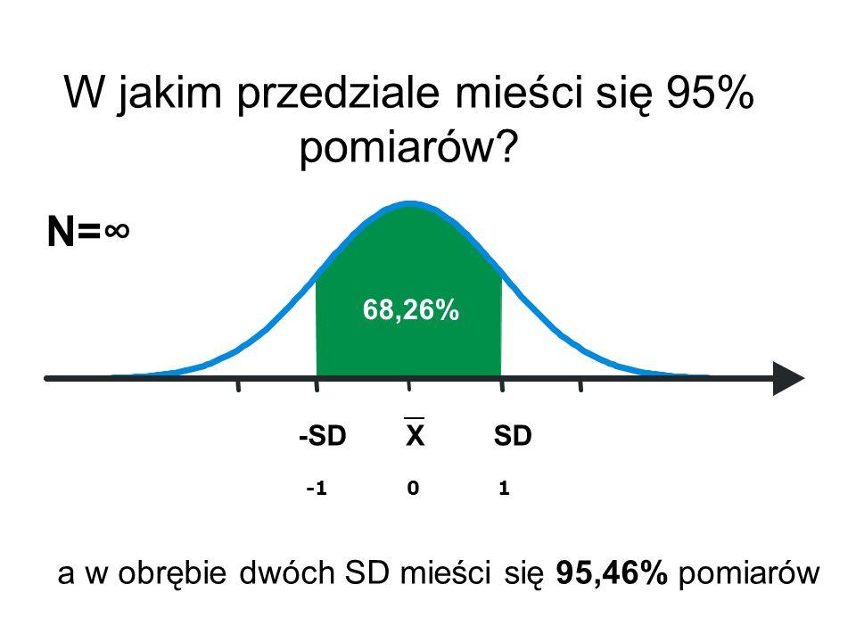 XSD-SD W jakim przedziale mieści się 95% pomiarów? N= -1 0 1 68,26% a w obrębie dwóch SD mieści się 95,46% pomiarów