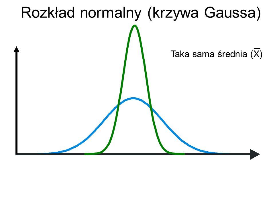 Rozkład normalny (krzywa Gaussa) Taka sama średnia (X)