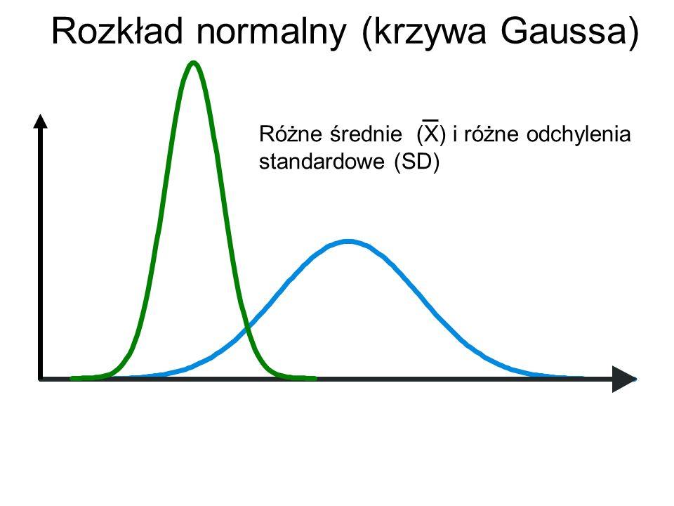 Rozkład normalny (krzywa Gaussa) Różne średnie (X) i różne odchylenia standardowe (SD)