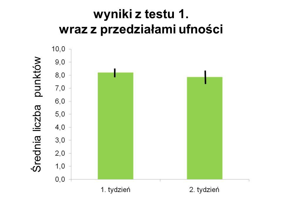 wyniki z testu 1. wraz z przedziałami ufności Średnia liczba punktów