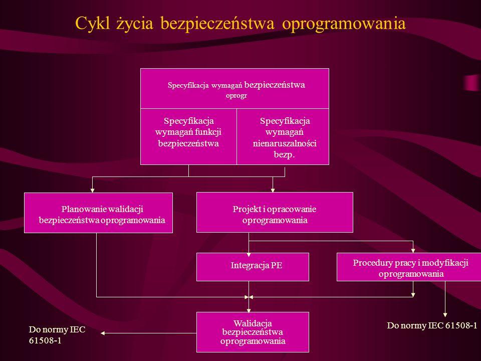 Cykl życia bezpieczeństwa oprogramowania Specyfikacja wymagań bezpieczeństwa oprogr Specyfikacja wymagań funkcji bezpieczeństwa Specyfikacja wymagań n