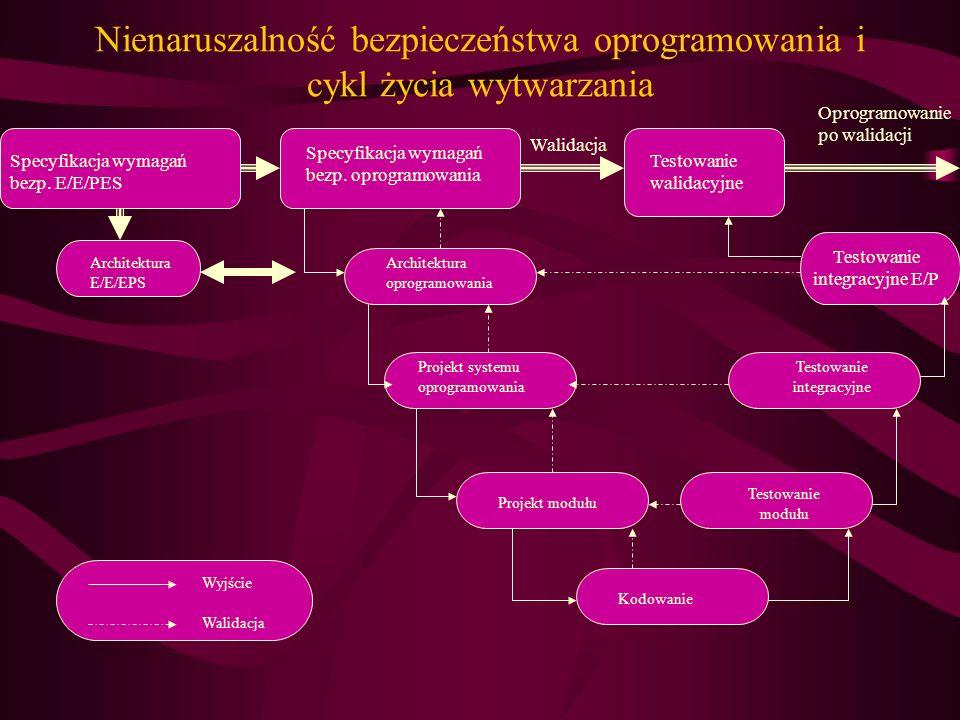 Nienaruszalność bezpieczeństwa oprogramowania i cykl życia wytwarzania Specyfikacja wymagań bezp. E/E/PES Specyfikacja wymagań bezp. oprogramowania Te