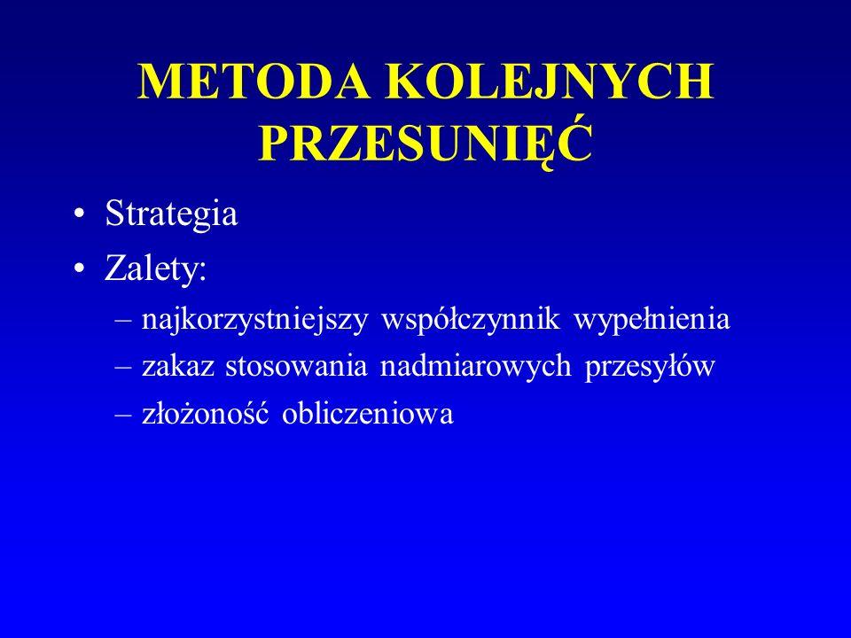 METODA KOLEJNYCH PRZESUNIĘĆ Strategia Zalety: –najkorzystniejszy współczynnik wypełnienia –zakaz stosowania nadmiarowych przesyłów –złożoność obliczen