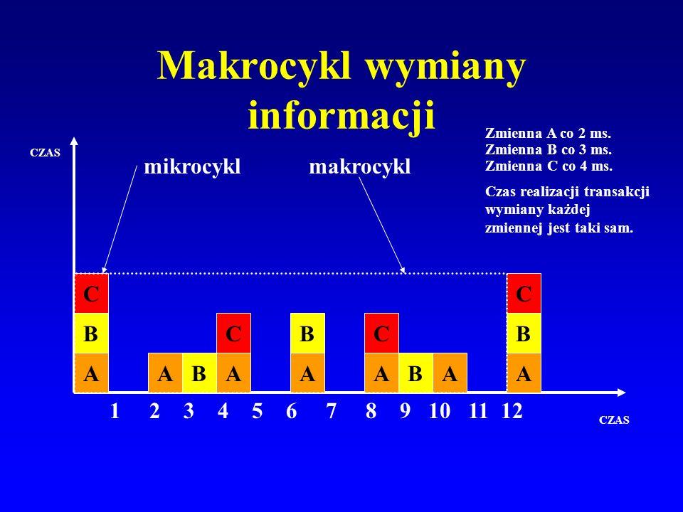 Makrocykl wymiany informacji CZAS Zmienna A co 2 ms. Zmienna B co 3 ms. Zmienna C co 4 ms. Czas realizacji transakcji wymiany każdej zmiennej jest tak