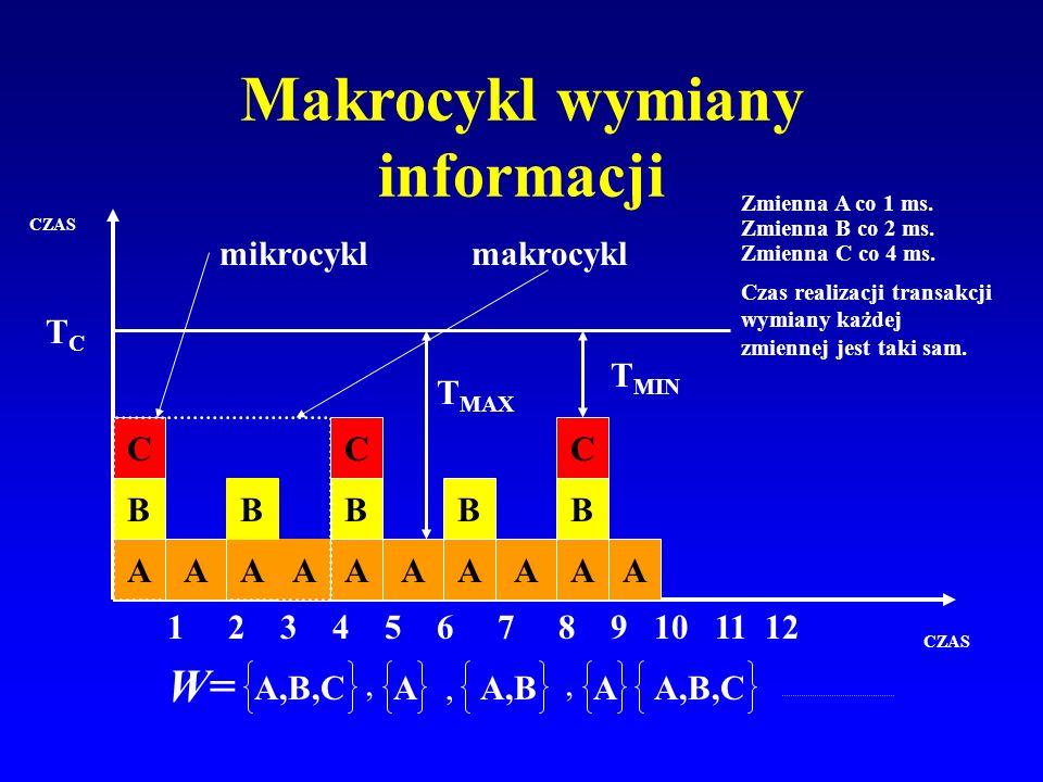 Makrocykl wymiany informacji W= CZAS Zmienna A co 1 ms. Zmienna B co 2 ms. Zmienna C co 4 ms. Czas realizacji transakcji wymiany każdej zmiennej jest