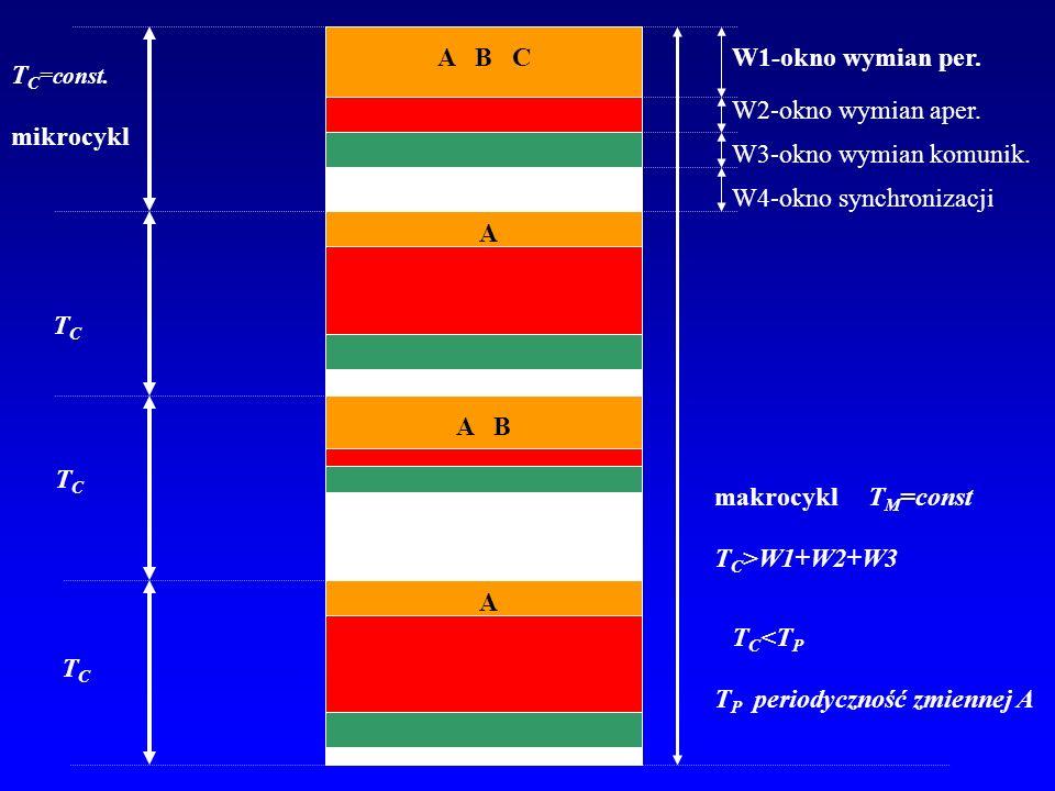T C =const. mikrocykl W1-okno wymian per. W2-okno wymian aper. W3-okno wymian komunik. W4-okno synchronizacji makrocykl T M =const TCTC TCTC TCTC A B