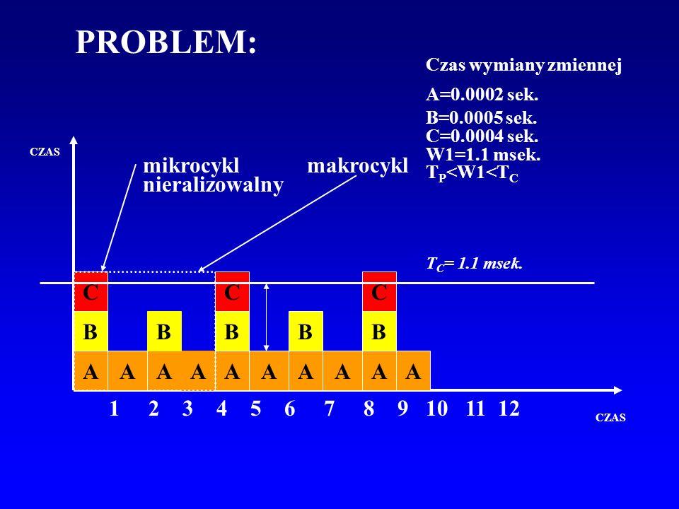CZAS Czas wymiany zmiennej A=0.0002 sek. B=0.0005 sek. C=0.0004 sek. W1=1.1 msek. T P <W1<T C A B C AAAA B A BB A 1 2 3 4 5 6 7 8 9 10 11 12 makrocykl