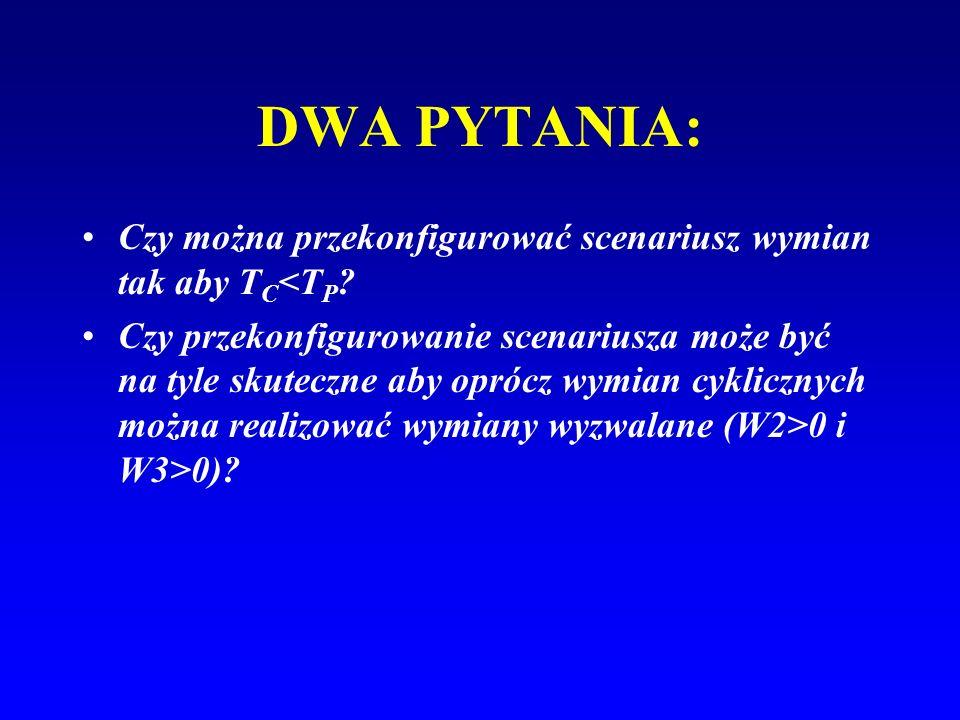 DWA PYTANIA: Czy można przekonfigurować scenariusz wymian tak aby T C <T P ? Czy przekonfigurowanie scenariusza może być na tyle skuteczne aby oprócz