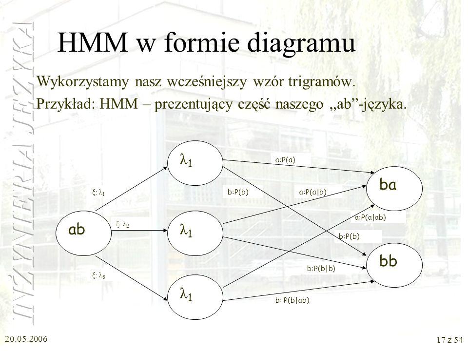 20.05.2006 16 z 54 HMM (Hidden Markov Model) – ukryte modele Markowa Skorzystamy ze współczynnika wagi. Wtedy to nasz zapis przybierze postać: P( W n