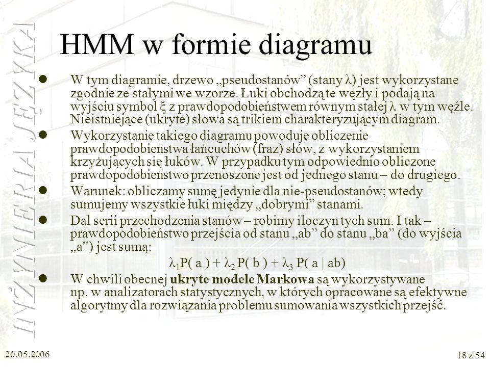 20.05.2006 17 z 54 HMM w formie diagramu Wykorzystamy nasz wcześniejszy wzór trigramów. Przykład: HMM – prezentujący część naszego ab-języka. b: P(b|a