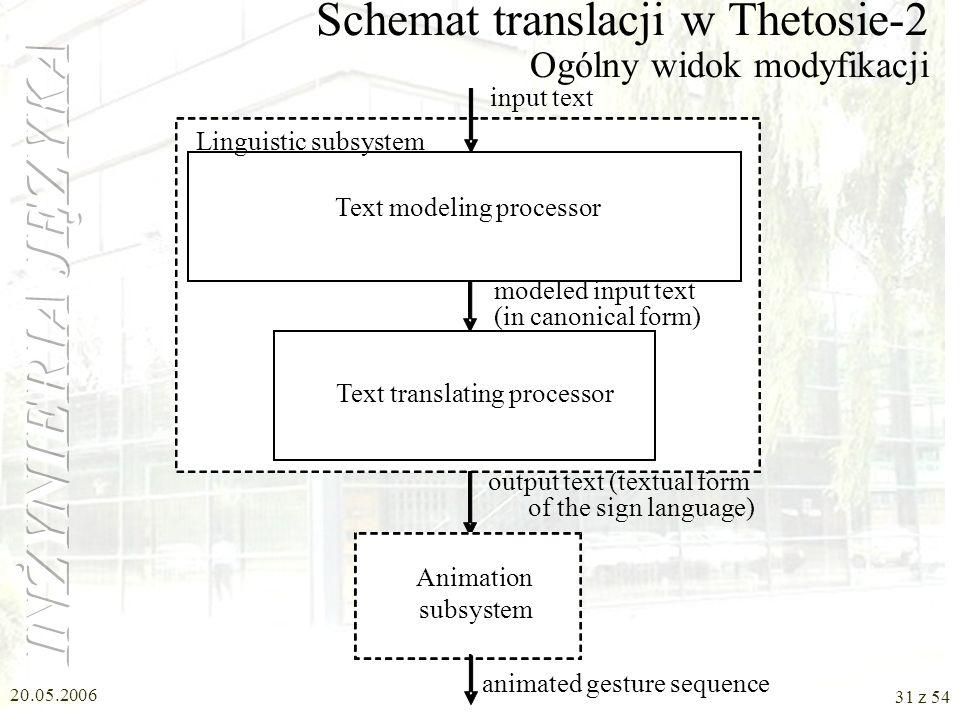 20.05.2006 30 z 54 Projekt Thetos Polish Text into Sign Language Translator Zastosowanie wyników w systemie Thetos –wersja 1 (1999 - 2001) –wersja 2 (