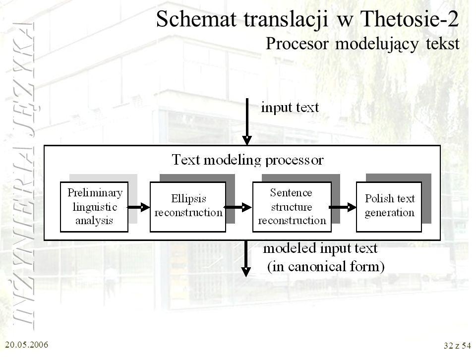 20.05.2006 31 z 54 animated gesture sequence Schemat translacji w Thetosie-2 Ogólny widok modyfikacji output text (textual form of the sign language)